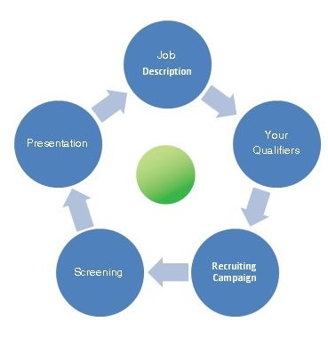 Detailed Process of Recruitment Process