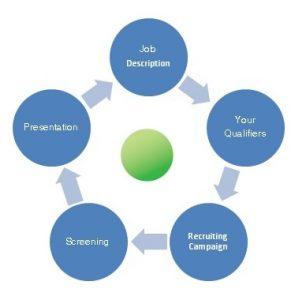 manpower-recruitment-process